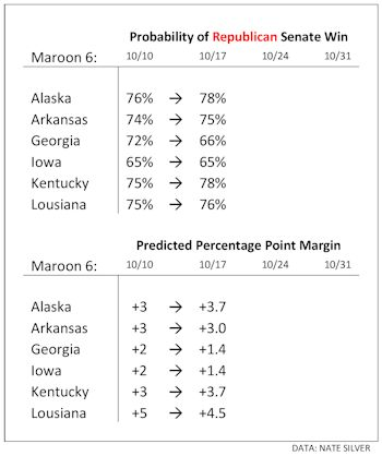 Maroon 6 States Predictions