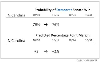North Carolina Senate Projection Percentages