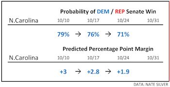 10-24_NateSilver_NCPrediction