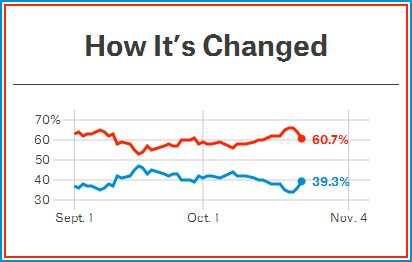 Analysis and Graph by Nate Silver (24 Oct 2014)