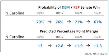 10-31_NateSilver_NCPrediction