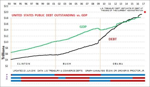 US National Debt, June 2016