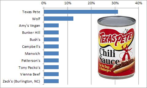 Chili graph 2
